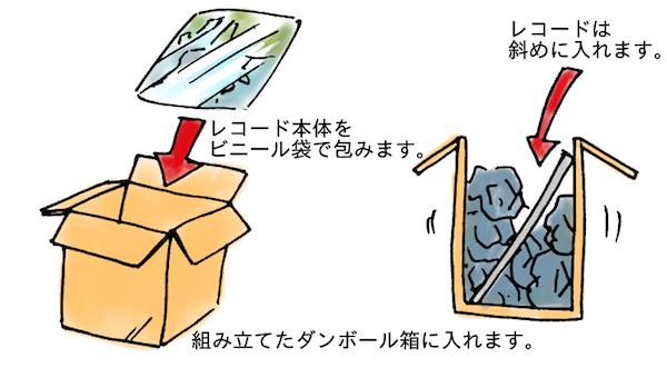 レコードを発送するときの梱包方法