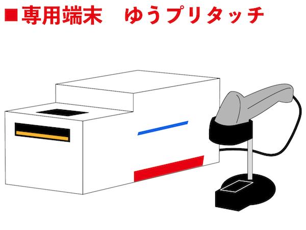 郵便局に設置してある専用端末「ゆうプリタッチ」
