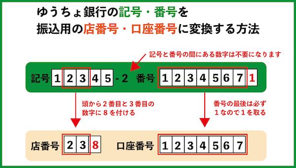 ゆうちょ銀行の店番号・口座番号の変換方法